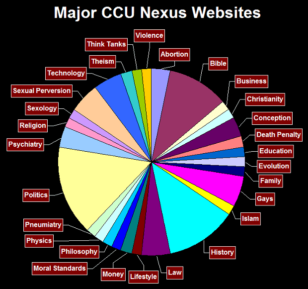 CCU Nexus Websites